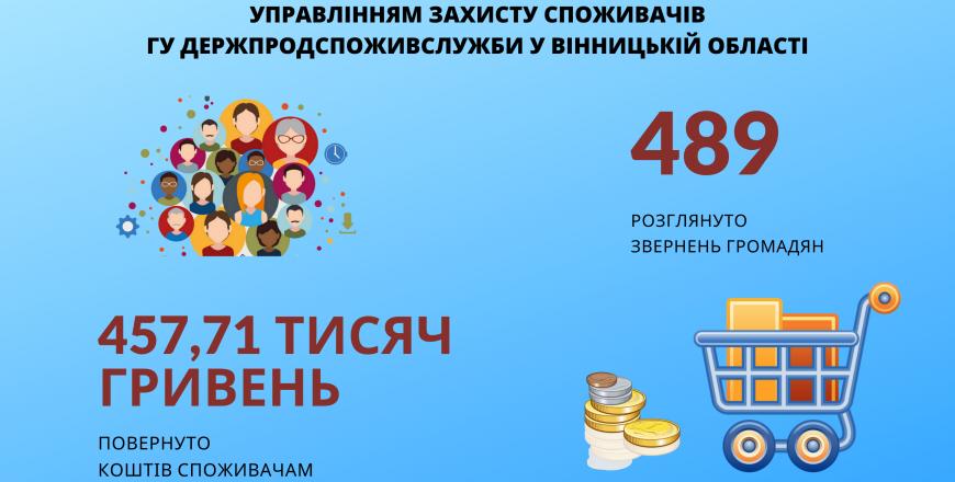 Головне управління Держпродспоживслужби у Вінницькій області на варті захисту споживачів!